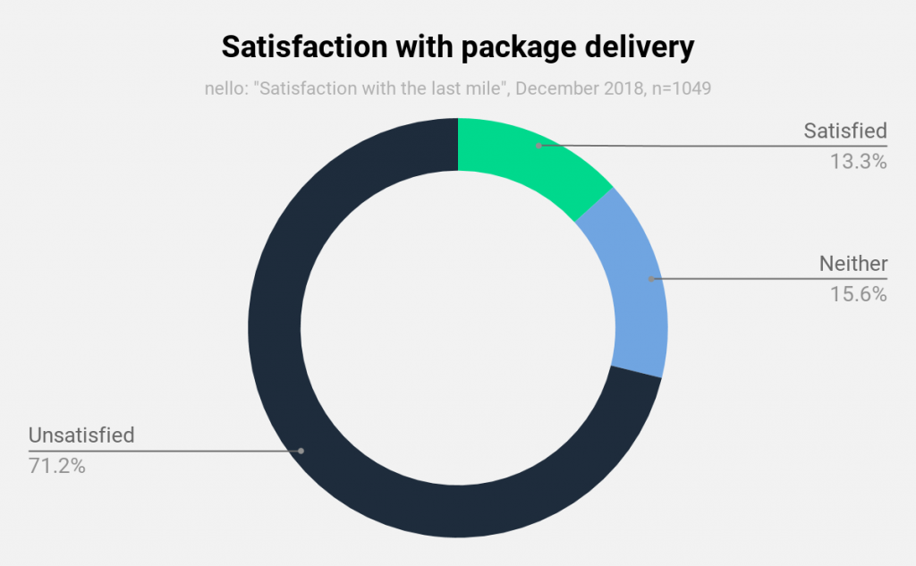 nello study_Satisfaction with parcel delivery
