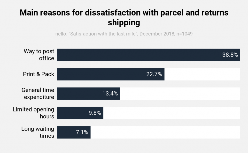 nello study_dissatisfaction with parcel and return shipping